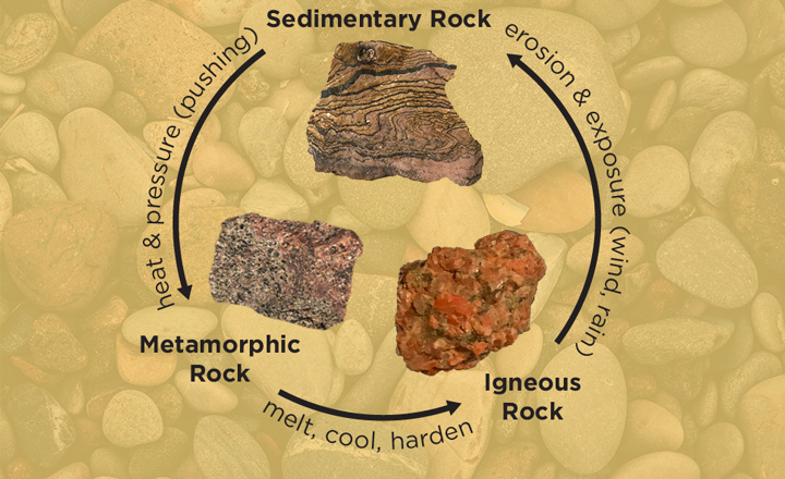 Youth will create their own edible rocks while exploring geology.